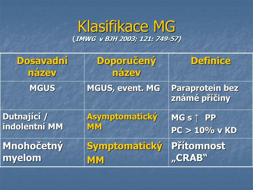 Klasifikace MG (IMWG v BJH 2003; 121: 749-57) Dosavadní název Doporučený název Definice MGUS MGUS, event. MG Paraprotein bez známé příčiny Dutnající /
