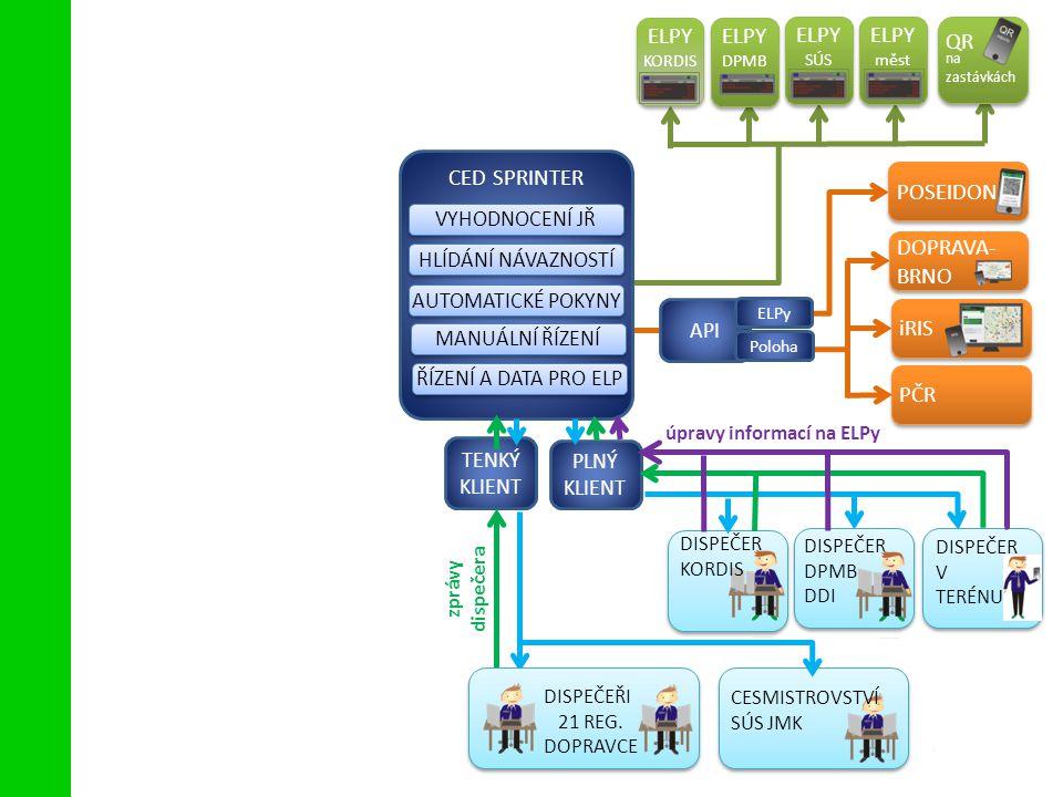 Přehled interaktivních služeb pro cestující CED SPRINTER PČR úpravy informací na ELPy VYHODNOCENÍ JŘ HLÍDÁNÍ NÁVAZNOSTÍ AUTOMATICKÉ POKYNY MANUÁLNÍ ŘÍZENÍ ŘÍZENÍ A DATA PRO ELP TENKÝ KLIENT API ELPY KORDIS ELPY KORDIS ELPY SÚS ELPY SÚS ELPY měst ELPY měst ELPY DPMB ELPY DPMB QR na zastávkách QR na zastávkách POSEIDON DOPRAVA- BRNO iRIS PLNÝ KLIENT CESMISTROVSTVÍ SÚS JMK DISPEČER KORDIS DISPEČER V TERÉNU DISPEČER DPMB DDI ELPy Poloha DISPEČEŘI 21 REG.
