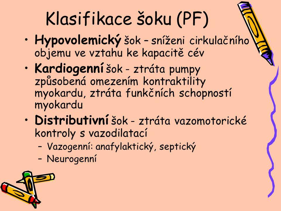 Klasifikace šoku (PF) Hypovolemický šok – sníženi cirkulačního objemu ve vztahu ke kapacitě cév Kardiogenní šok - ztráta pumpy způsobená omezením kontraktility myokardu, ztráta funkčních schopností myokardu Distributivní šok - ztráta vazomotorické kontroly s vazodilatací –Vazogenní: anafylaktický, septický –Neurogenní