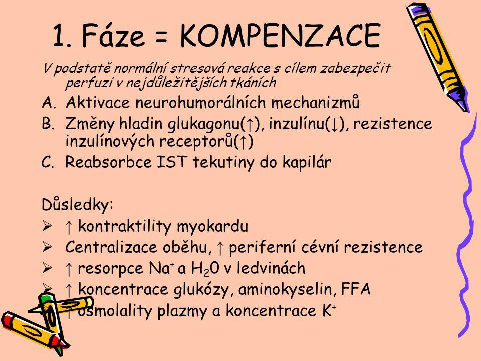 1. Fáze = KOMPENZACE V podstatě normální stresová reakce s cílem zabezpečit perfuzi v nejdůležitějších tkáních A.Aktivace neurohumorálních mechanizmů