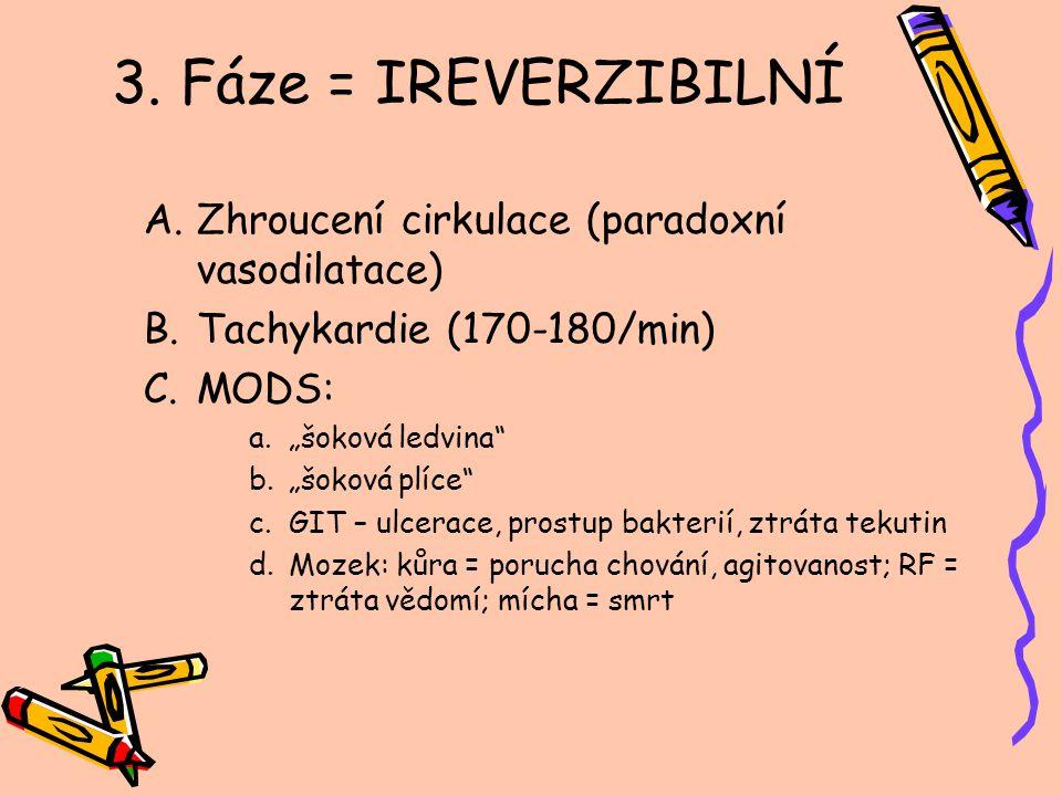 """3. Fáze = IREVERZIBILNÍ A.Zhroucení cirkulace (paradoxní vasodilatace) B.Tachykardie (170-180/min) C.MODS: a.""""šoková ledvina"""" b.""""šoková plíce"""" c.GIT –"""