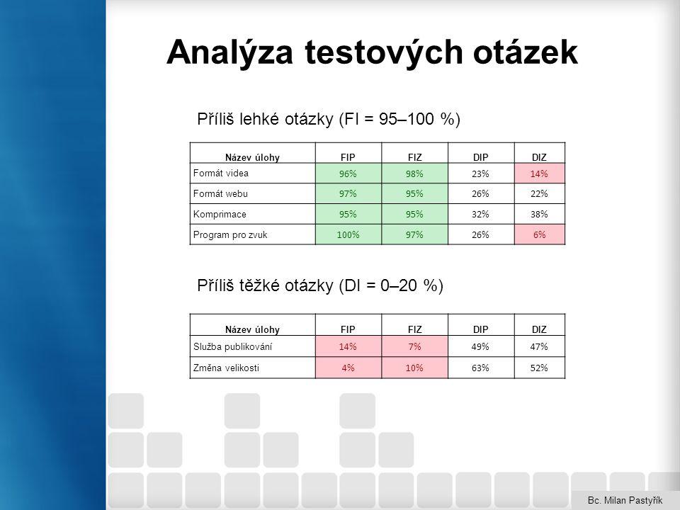 Analýza testových otázek Bc. Milan Pastyřík Název úlohyFIPFIZDIPDIZ Formát videa 96%98%23%14% Formát webu 97%95%26%22% Komprimace 95% 32%38% Program p