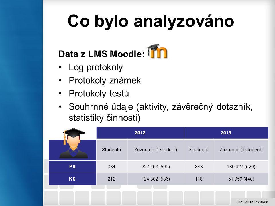 Co bylo analyzováno Data z LMS Moodle: Log protokoly Protokoly známek Protokoly testů Souhrnné údaje (aktivity, závěrečný dotazník, statistiky činnost