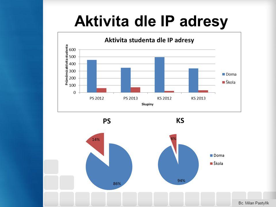 Oblasti analýz Log protokoly –Aktivita dle IP adresy, dnů v týdnu a času –Odevzdávání úkolů dle měsíců a dnů v týdnu Protokoly známek –Celkový zisk bodů –Vypracováno testů úkolů a dotazníků –Úspešnost studentů Protokoly testů –Úspěšnost v testech –Analýza testových otázek Kompletní statistiky –Aktivita v kapitolách kurzu a po měsících Bc.