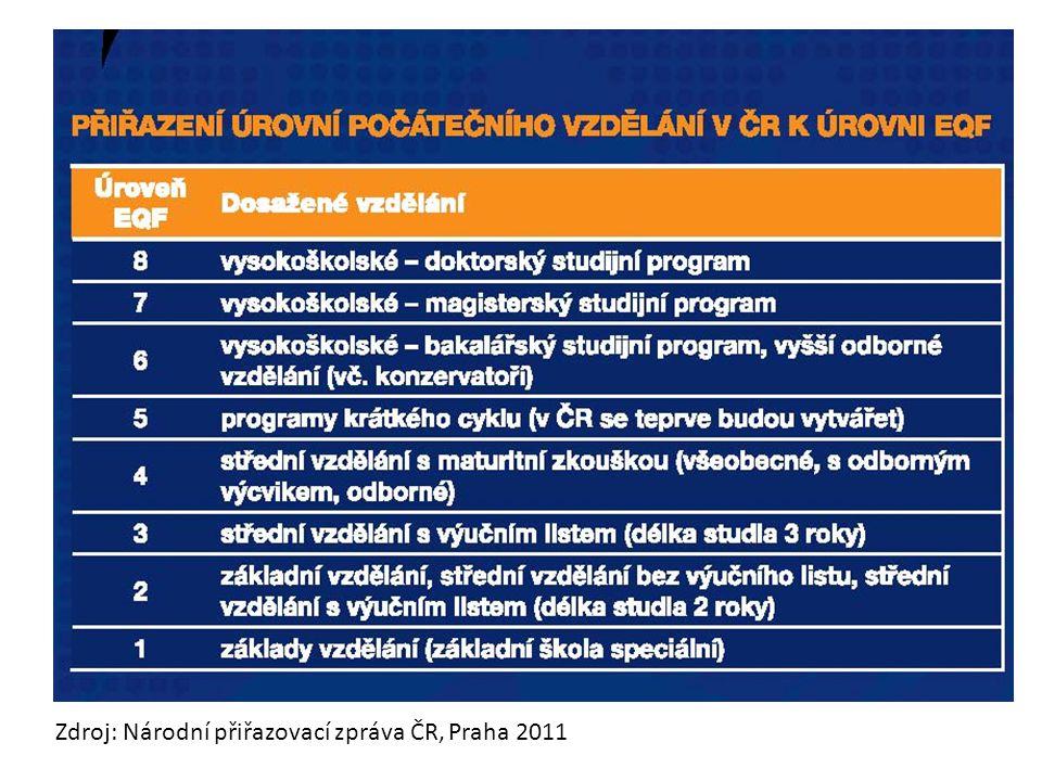 Zdroj: Národní přiřazovací zpráva ČR, Praha 2011