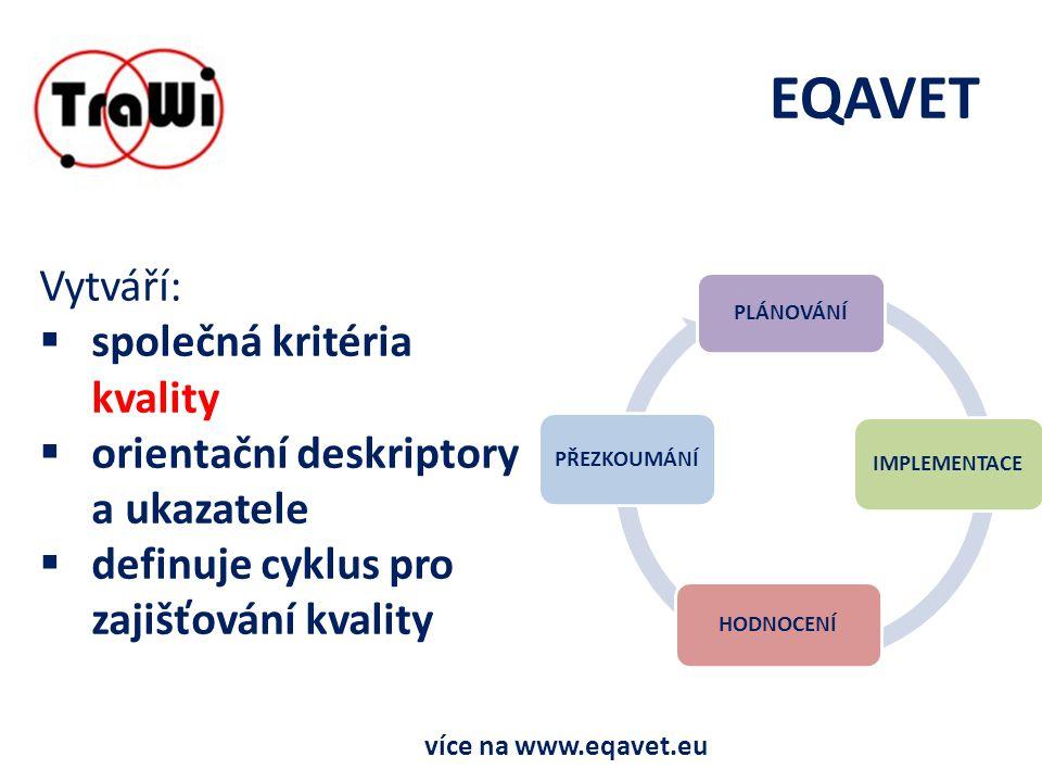 EQAVET Vytváří:  společná kritéria kvality  orientační deskriptory a ukazatele  definuje cyklus pro zajišťování kvality PLÁNOVÁNÍ IMPLEMENTACE HODNOCENÍ PŘEZKOUMÁNÍ více na www.eqavet.eu