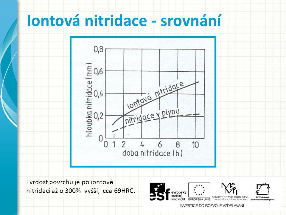 Iontová nitridace - srovnání Tvrdost povrchu je po iontové nitridaci až o 300% vyšší, cca 69HRC.