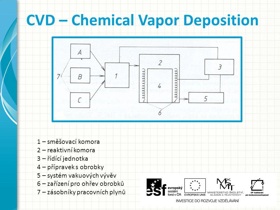 1 – směšovací komora 2 – reaktivní komora 3 – řídící jednotka 4 – přípravek s obrobky 5 – systém vakuových vývěv 6 – zařízení pro ohřev obrobků 7 – zásobníky pracovních plynů