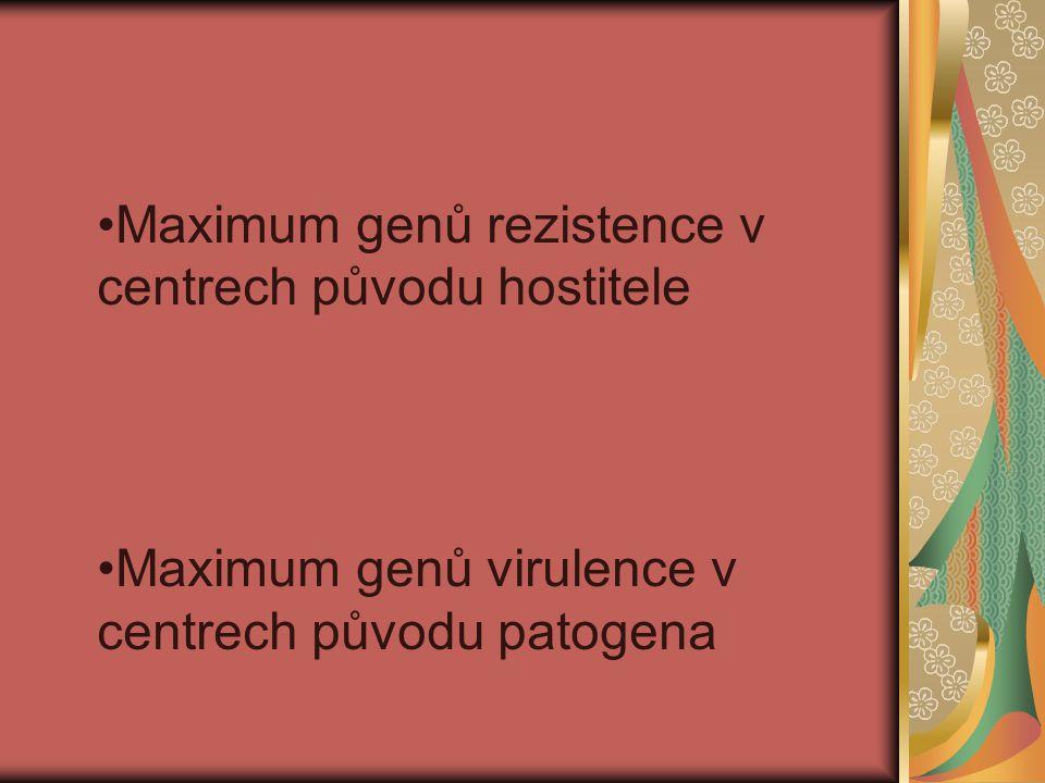 Maximum genů rezistence v centrech původu hostitele Maximum genů virulence v centrech původu patogena