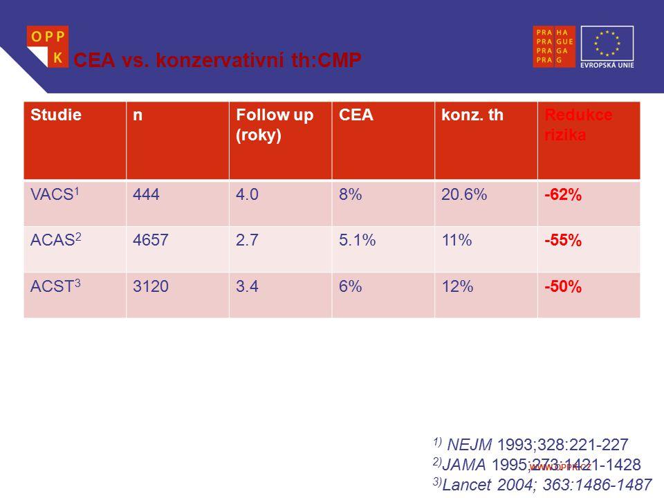 WWW.OPPK.CZ CEA vs. konzervativní th:CMP StudienFollow up (roky) CEAkonz. thRedukce rizika VACS 1 4444.08%20.6%-62% ACAS 2 46572.75.1%11%-55% ACST 3 3