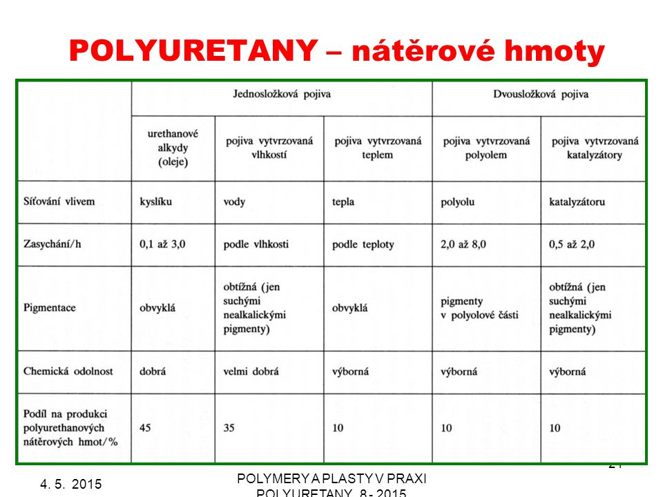 POLYURETANY – nátěrové hmoty 4. 5. 2015 POLYMERY A PLASTY V PRAXI POLYURETANY_8 - 2015 21