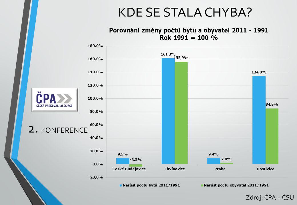 2. KONFERENCE KDE SE STALA CHYBA? Zdroj: ČPA + ČSÚ