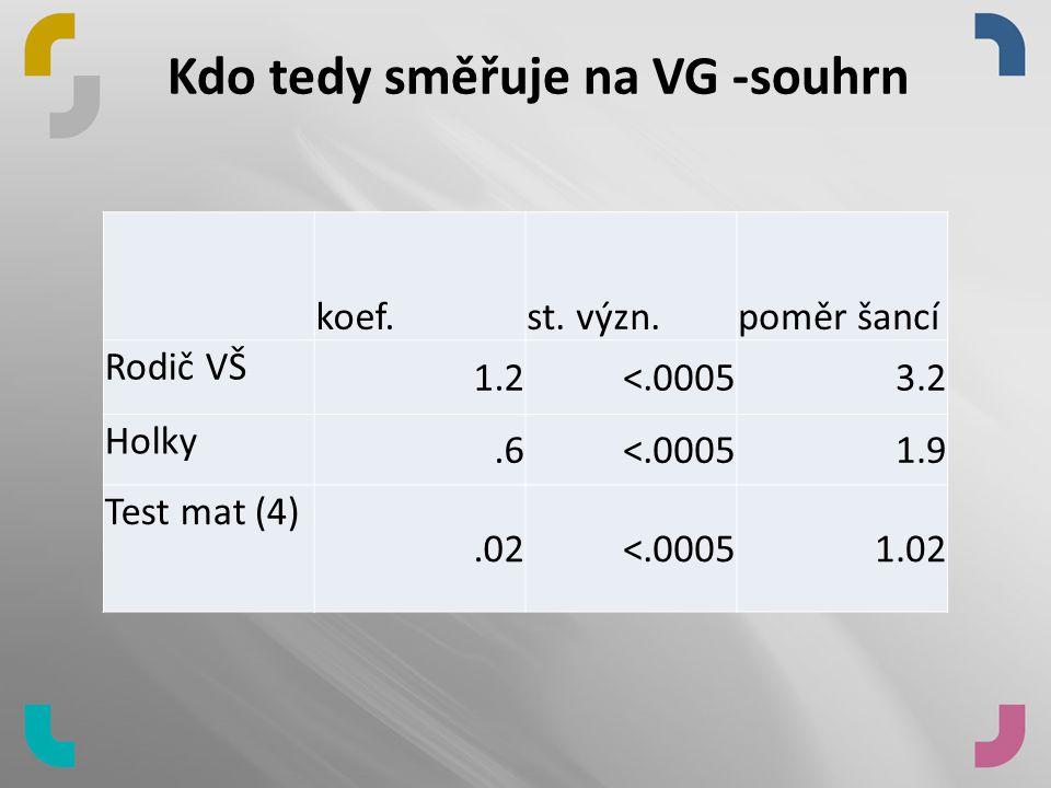 Kdo tedy směřuje na VG -souhrn koef.st.