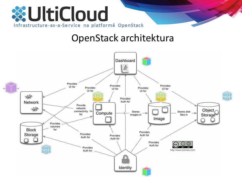 OpenStack architektura Infrastructure-as-a-Service na platformě OpenStack Vše Python - nativní Python API OpenSource Repositáře: https://github.com/openstackhttps://github.com/openstack Licence: Apache License 2.0Apache License 2.0 API: ReST Shell (terminálové aplikace) Python Ruby Java node.js PHP 6-ti měsíční vývojový cyklus