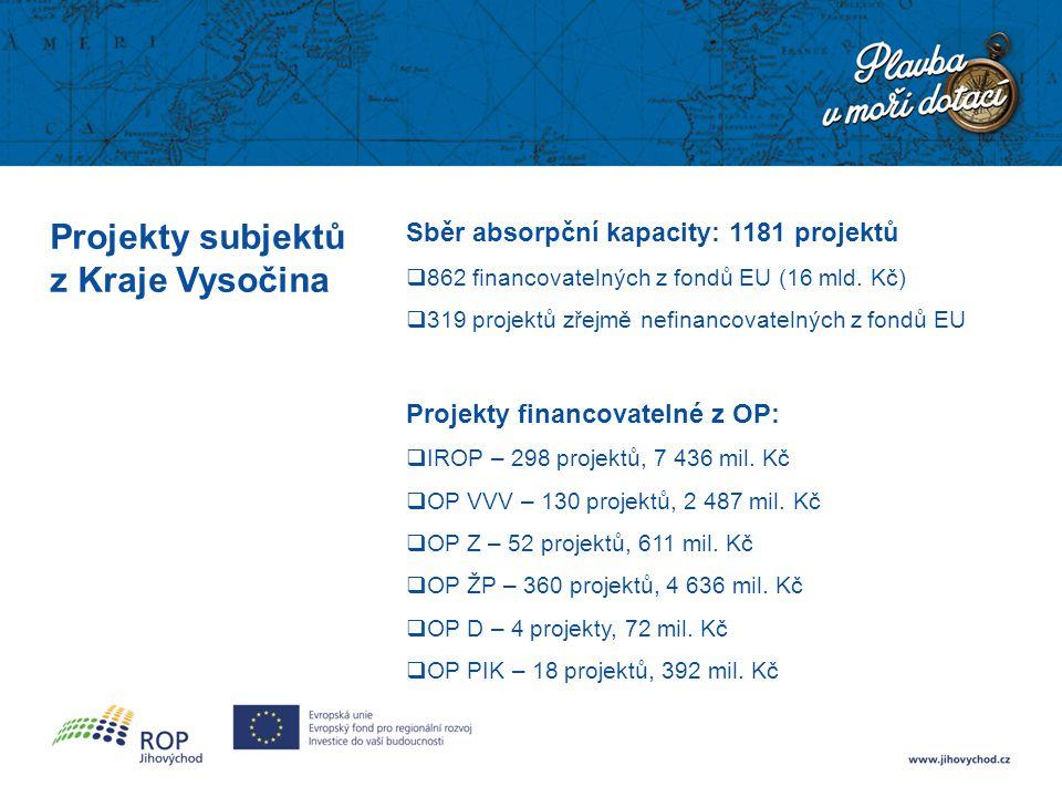 Projekty subjektů z Kraje Vysočina Sběr absorpční kapacity: 1181 projektů  862 financovatelných z fondů EU (16 mld. Kč)  319 projektů zřejmě nefinan