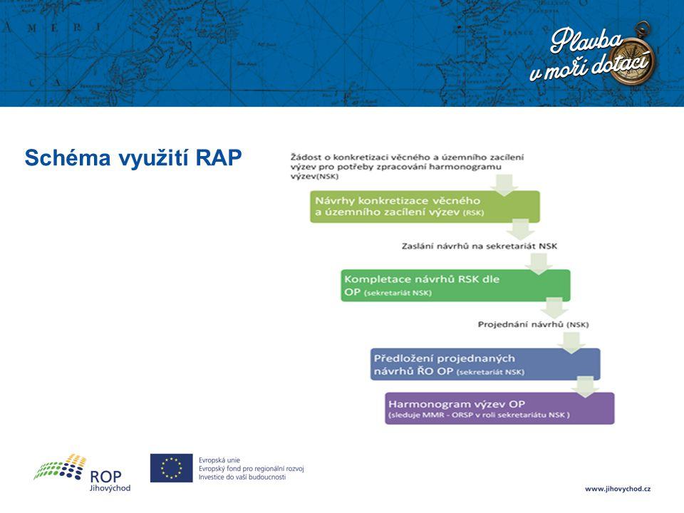 Schéma využití RAP