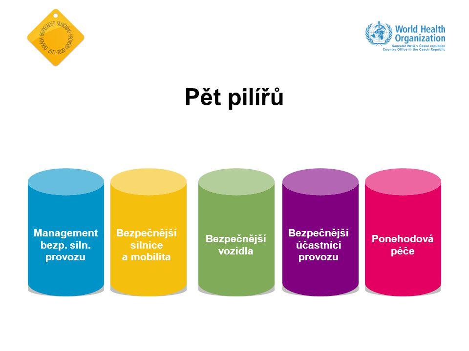 Ponehodová péče Přednemocniční péče Kvalitní léčba v nemocnicích, pravidelné vyhodnocování kvality péče Včasná rehabilitace a podpora zraněných při DN, vč.