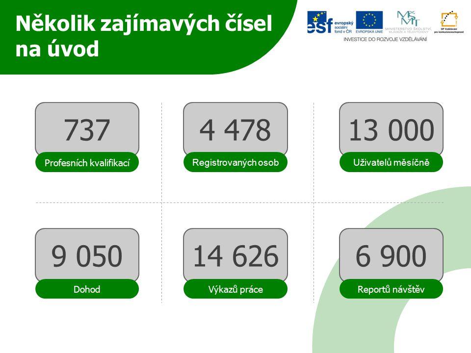 Několik zajímavých čísel na úvod 737 Profesních kvalifikací 4 47813 000 9 050 14 6266 900 Registrovaných osobUživatelů měsíčně DohodVýkazů práceReportů návštěv