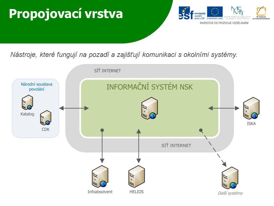 Propojovací vrstva Nástroje, které fungují na pozadí a zajišťují komunikaci s okolními systémy.