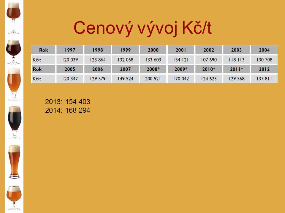 Cenový vývoj Kč/t 2013: 154 403 2014: 168 294