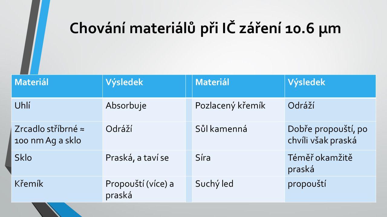 Chování materiálů při IČ záření 10.6 µm MateriálVýsledekMateriálVýsledek UhlíAbsorbujePozlacený křemíkOdráží Zrcadlo stříbrné ≈ 100 nm Ag a sklo OdrážíSůl kamennáDobře propouští, po chvíli však praská SkloPraská, a taví seSíraTéměř okamžitě praská KřemíkPropouští (více) a praská Suchý ledpropouští