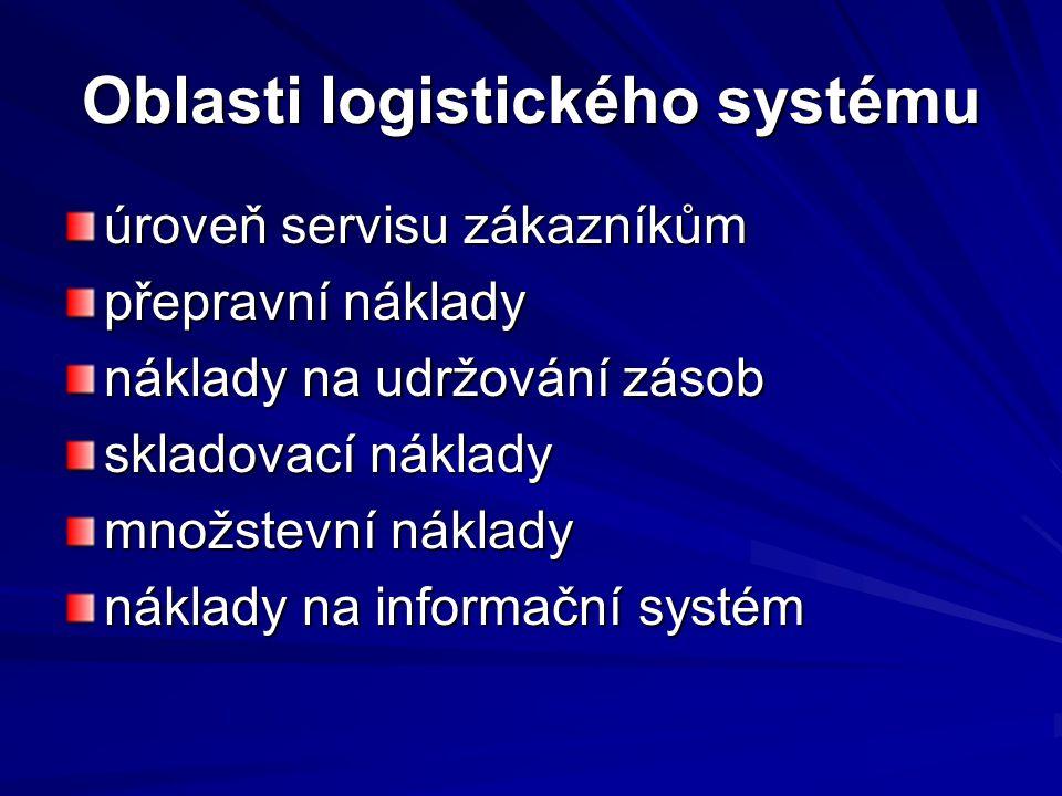 Oblasti logistického systému úroveň servisu zákazníkům přepravní náklady náklady na udržování zásob skladovací náklady množstevní náklady náklady na i