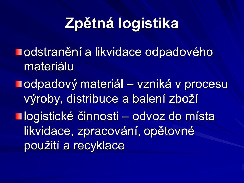 Zpětná logistika odstranění a likvidace odpadového materiálu odpadový materiál – vzniká v procesu výroby, distribuce a balení zboží logistické činnost