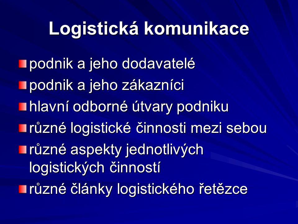 Logistická komunikace podnik a jeho dodavatelé podnik a jeho zákazníci hlavní odborné útvary podniku různé logistické činnosti mezi sebou různé aspekt