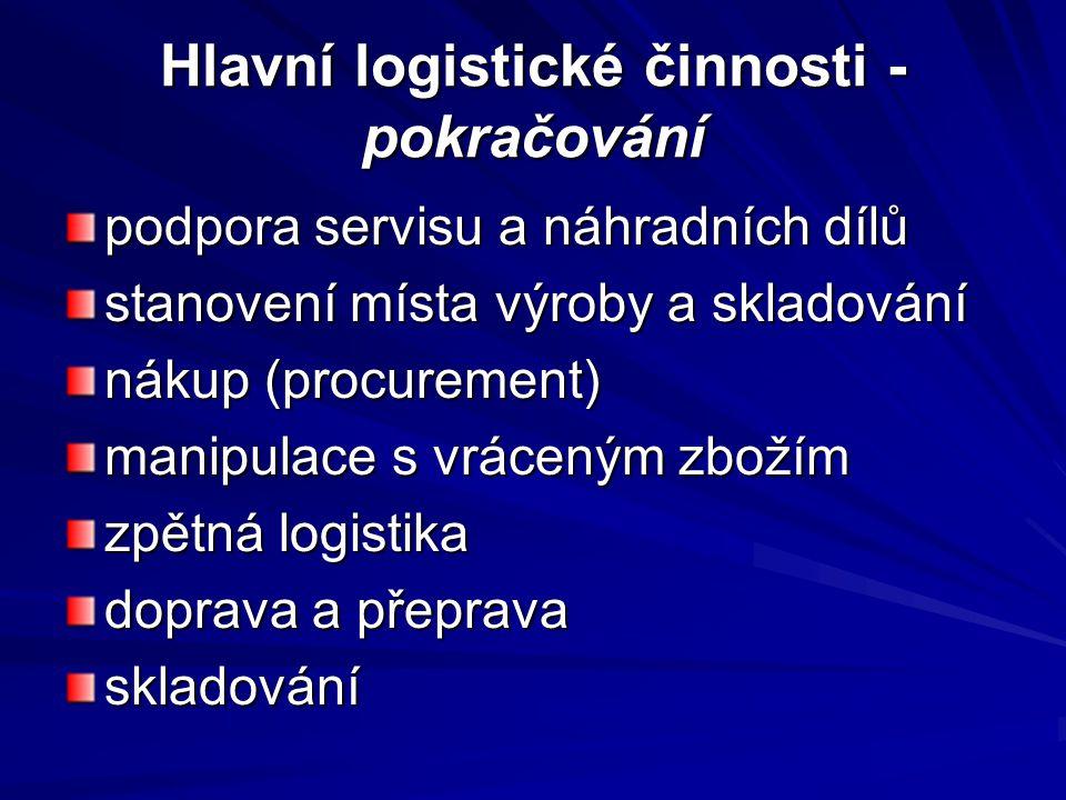 Hlavní logistické činnosti - pokračování podpora servisu a náhradních dílů stanovení místa výroby a skladování nákup (procurement) manipulace s vrácen