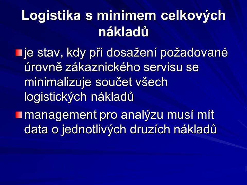 Logistika s minimem celkových nákladů je stav, kdy při dosažení požadované úrovně zákaznického servisu se minimalizuje součet všech logistických nákla