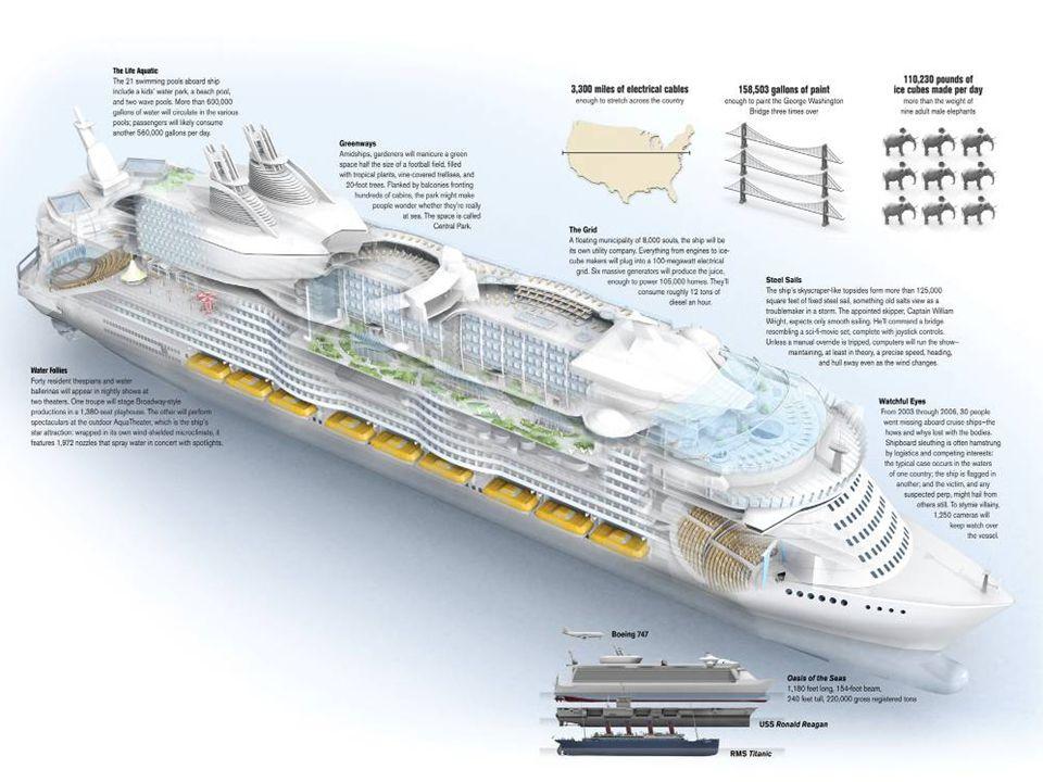 Loď patří námořní společnosti Royal Caribbean International. OASIS OF THE SEAS, první loď třídy Genesis je od konce roku 2009 v provozu. S kapacitou m