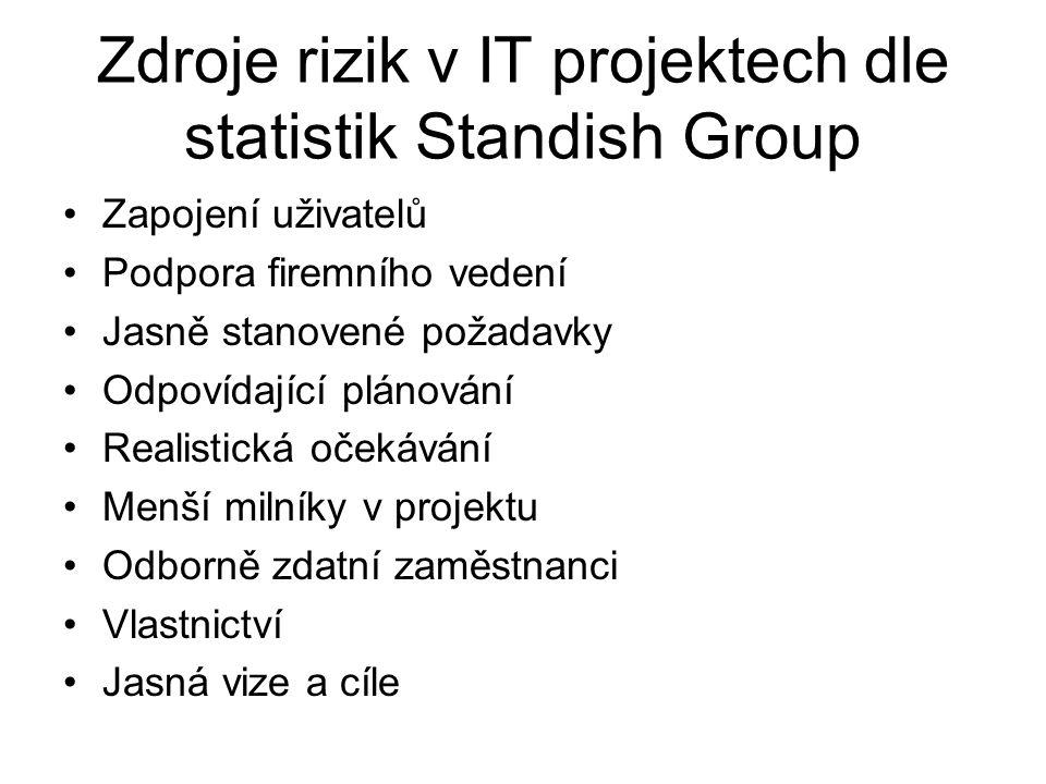 Zdroje rizik v IT projektech dle statistik Standish Group Zapojení uživatelů Podpora firemního vedení Jasně stanovené požadavky Odpovídající plánování