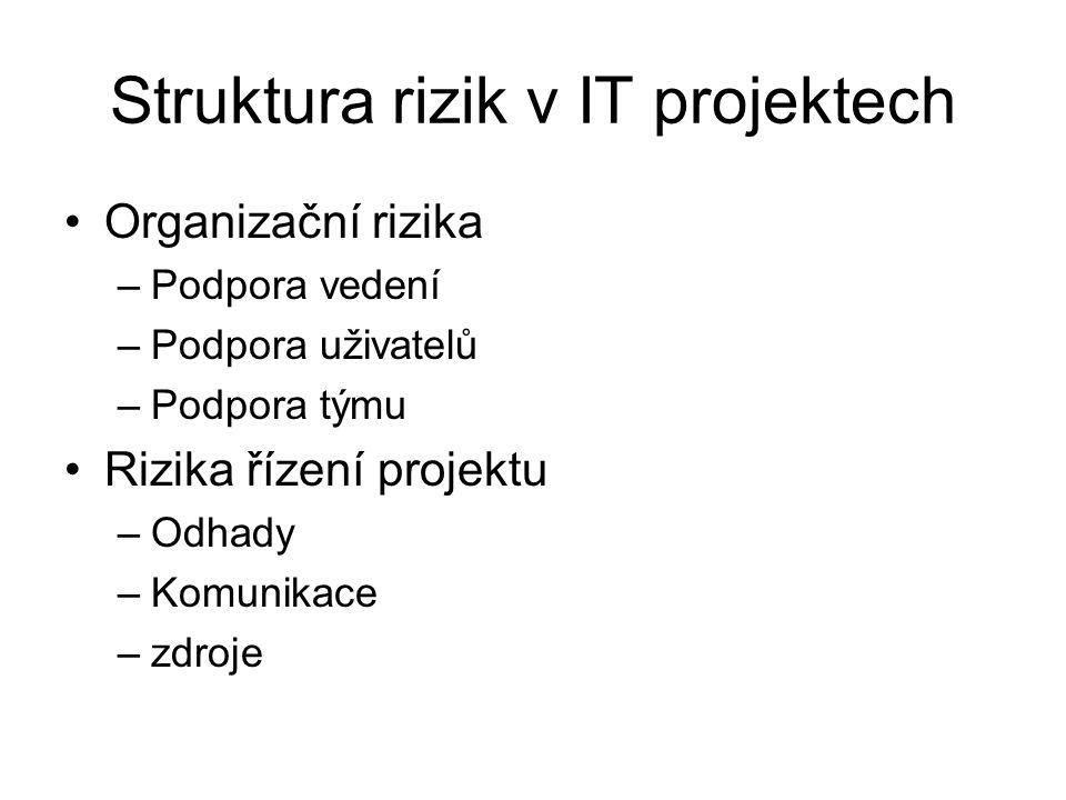 Struktura rizik v IT projektech Organizační rizika –Podpora vedení –Podpora uživatelů –Podpora týmu Rizika řízení projektu –Odhady –Komunikace –zdroje