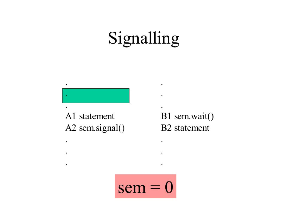 Signalling. A1 statement A2 sem.signal(). B1 sem.wait() B2 statement. sem = 0