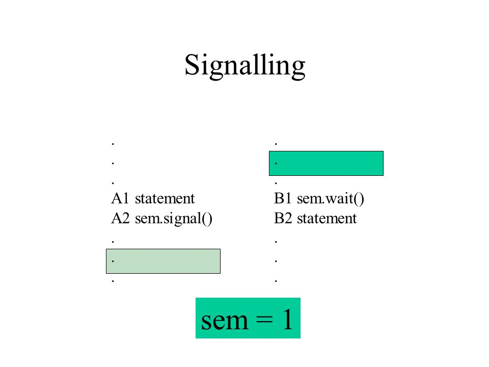 Signalling. A1 statement A2 sem.signal(). B1 sem.wait() B2 statement. sem = 1