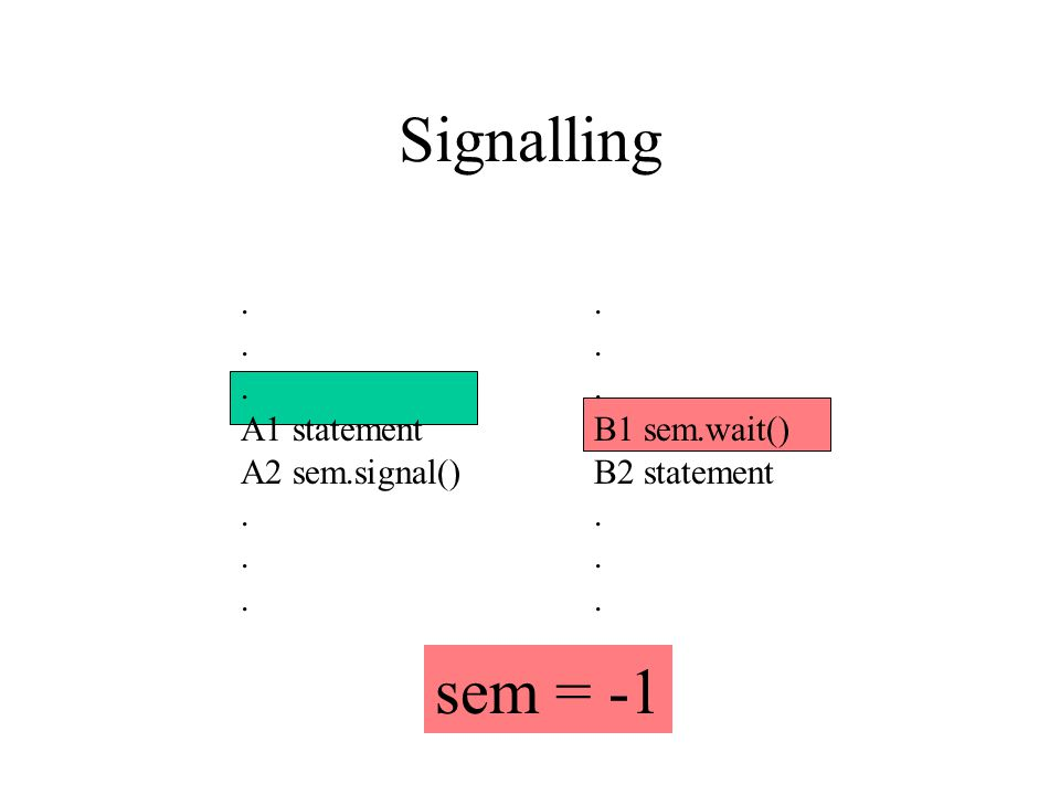 Signalling. A1 statement A2 sem.signal(). B1 sem.wait() B2 statement. sem = -1