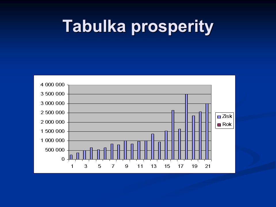 Tabulka prosperity