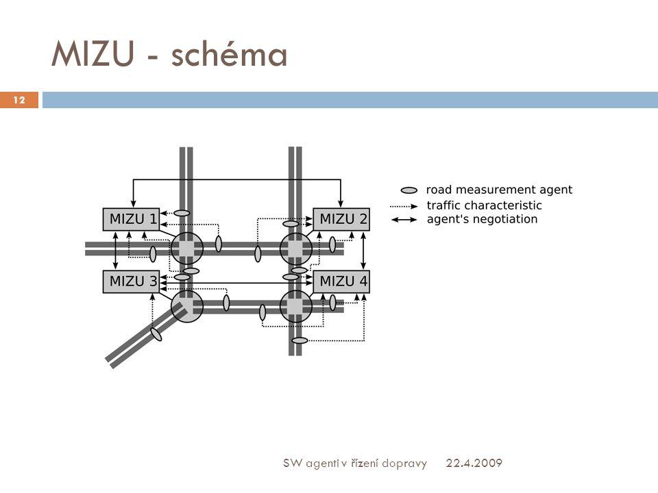 MIZU - schéma 22.4.2009 12 SW agenti v řízení dopravy