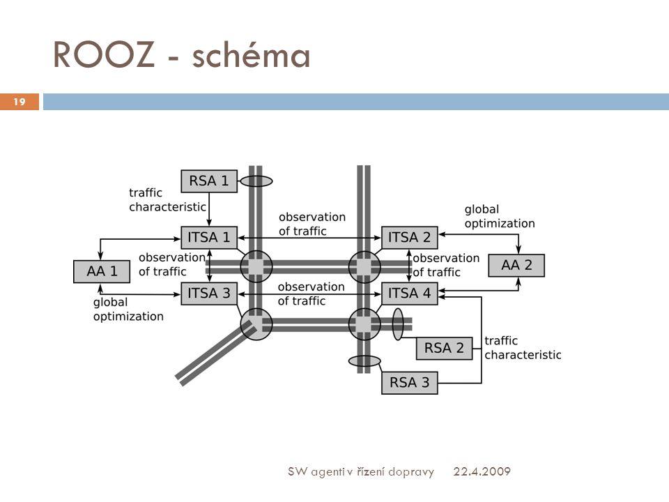 ROOZ - schéma 22.4.2009 19 SW agenti v řízení dopravy