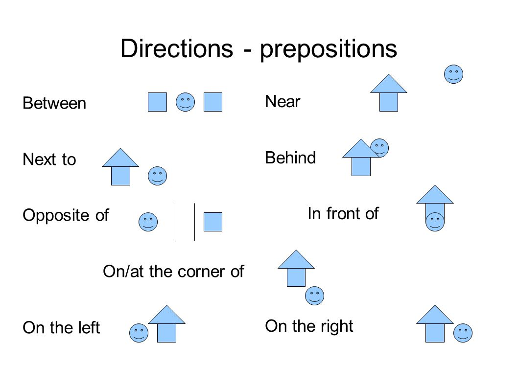 Directions - prepositions Near Behind In front of On the right Between Next to Opposite of On/at the corner of On the left