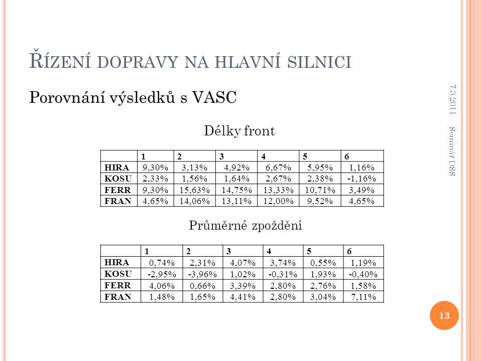 Ř ÍZENÍ DOPRAVY NA HLAVNÍ SILNICI Porovnání výsledků s VASC 123456 HIRA9,30%3,13%4,92%6,67%5,95%1,16% KOSU2,33%1,56%1,64%2,67%2,38%-1,16% FERR9,30%15,63%14,75%13,33%10,71%3,49% FRAN4,65%14,06%13,11%12,00%9,52%4,65% 123456 HIRA 0,74%2,31%4,07%3,74%0,55%1,19% KOSU -2,95%-3,96%1,02%-0,31%1,93%-0,40% FERR 4,06%0,66%3,39%2,80%2,76%1,58% FRAN 1,48%1,65%4,41%2,80%3,04%7,11% Délky front Průměrné zpoždění 7.3.2011 13 Seminář DSS
