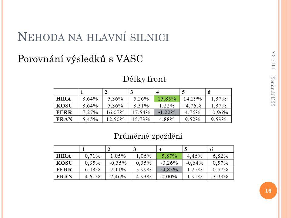 N EHODA NA HLAVNÍ SILNICI Porovnání výsledků s VASC Délky front Průměrné zpoždění 123456 HIRA 3,64%5,36%5,26%15,85%14,29%1,37% KOSU 3,64%5,36%3,51%1,22%-4,76%1,37% FERR 7,27%16,07%17,54%-1,22%4,76%10,96% FRAN 5,45%12,50%15,79%4,88%9,52%9,59% 123456 HIRA0,71%1,05%1,06%5,87%4,46%6,82% KOSU0,35%-0,35%0,35%-0,26%-0,64%0,57% FERR6,03%2,11%5,99%-4,85%1,27%0,57% FRAN4,61%2,46%4,93%0,00%1,91%3,98% 7.3.2011 16 Seminář DSS