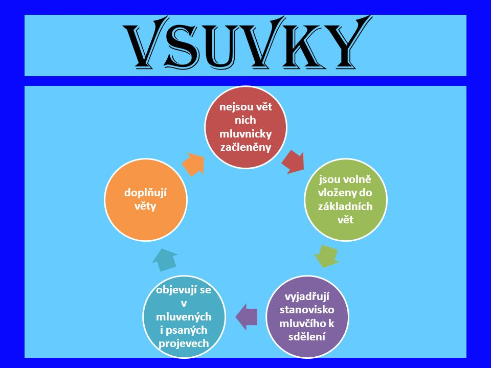 VSUVKY nejsou vět nich mluvnicky začleněny jsou volně vloženy do základních vět vyjadřují stanovisko mluvčího k sdělení objevují se v mluvených i psan