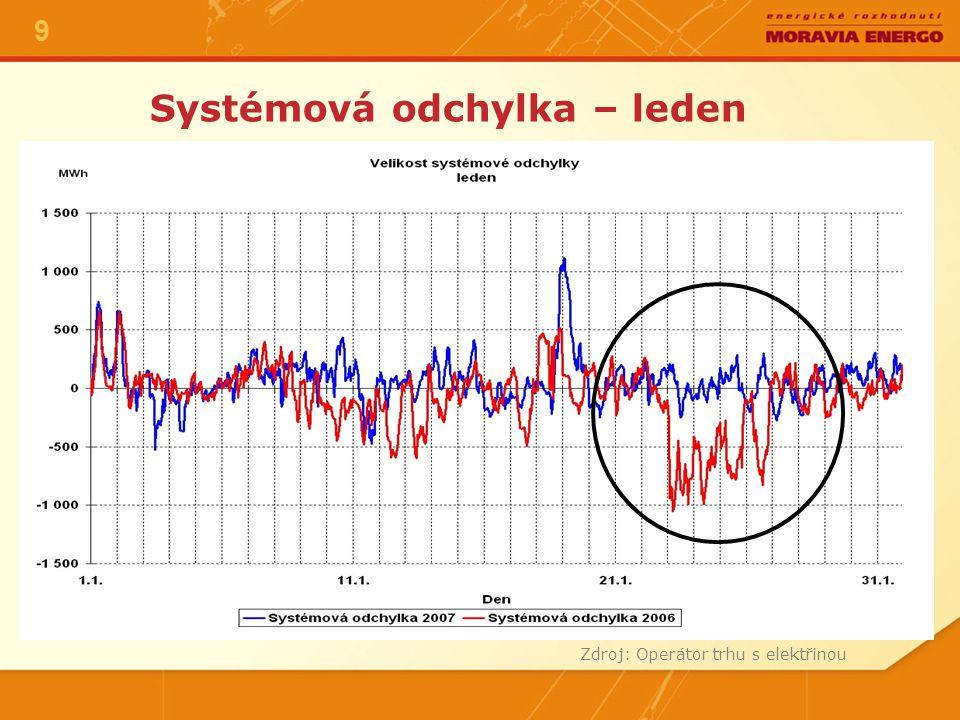 Systémová odchylka – leden 9 Zdroj: Operátor trhu s elektřinou
