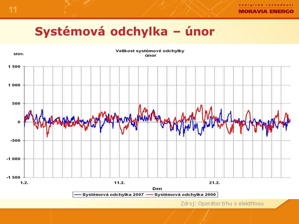 Systémová odchylka – únor Zdroj: Operátor trhu s elektřinou 11