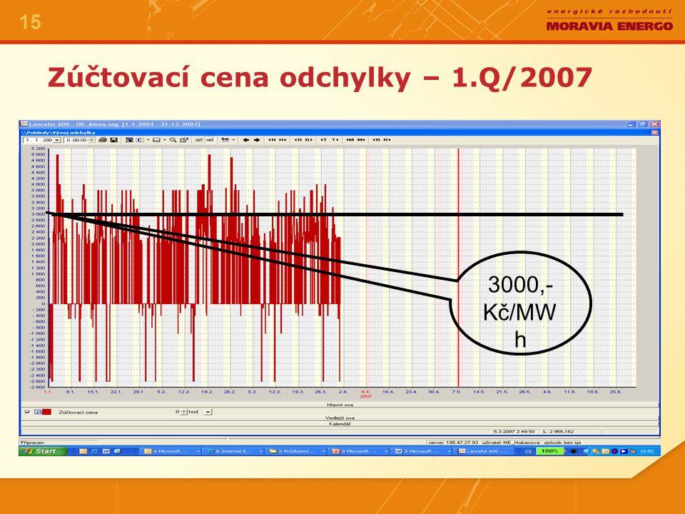 Zúčtovací cena odchylky – 1.Q/2007 15 3000,- Kč/MW h