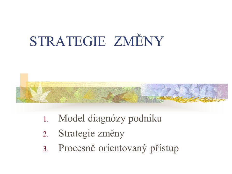 STRATEGIE ZMĚNY 1. Model diagnózy podniku 2. Strategie změny 3. Procesně orientovaný přístup