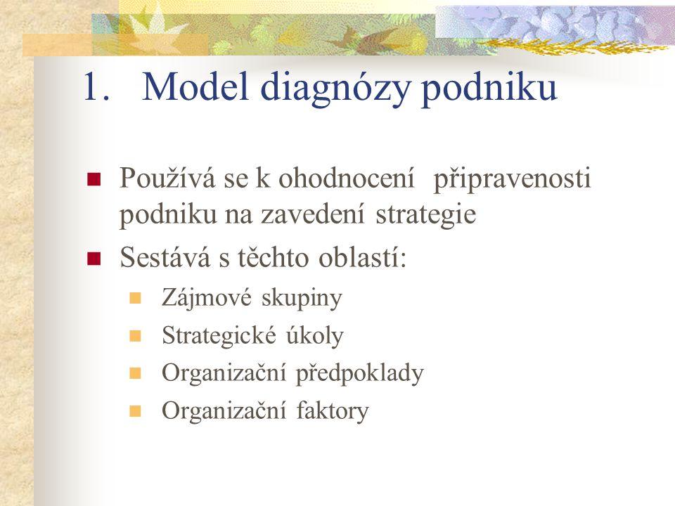 1.Model diagnózy podniku Používá se k ohodnocení připravenosti podniku na zavedení strategie Sestává s těchto oblastí: Zájmové skupiny Strategické úkoly Organizační předpoklady Organizační faktory