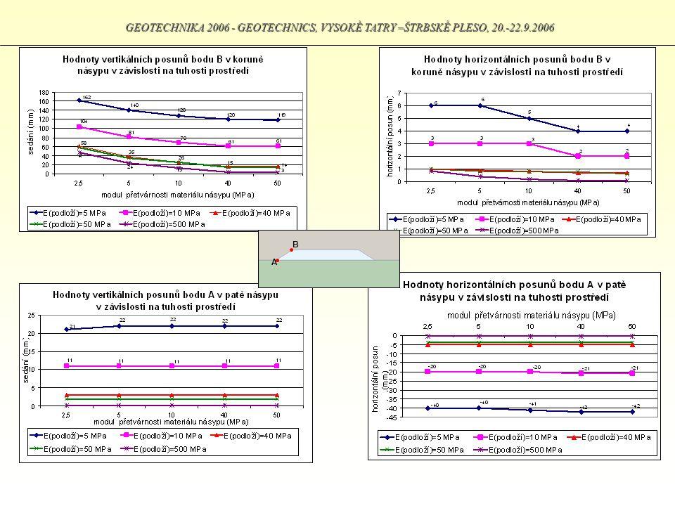 GEOTECHNIKA 2006 - GEOTECHNICS, VYSOKÉ TATRY –ŠTRBSKÉ PLESO, 20.-22.9.2006 B A