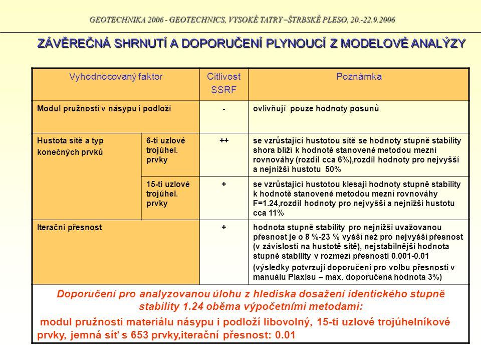 GEOTECHNIKA 2006 - GEOTECHNICS, VYSOKÉ TATRY –ŠTRBSKÉ PLESO, 20.-22.9.2006 ZÁVĚREČNÁ SHRNUTÍ A DOPORUČENÍ PLYNOUCÍ Z MODELOVÉ ANALÝZY Vyhodnocovaný fa